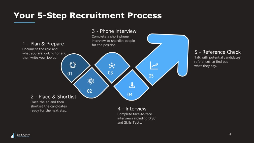 5 Steps to Recruiting Great Team Members